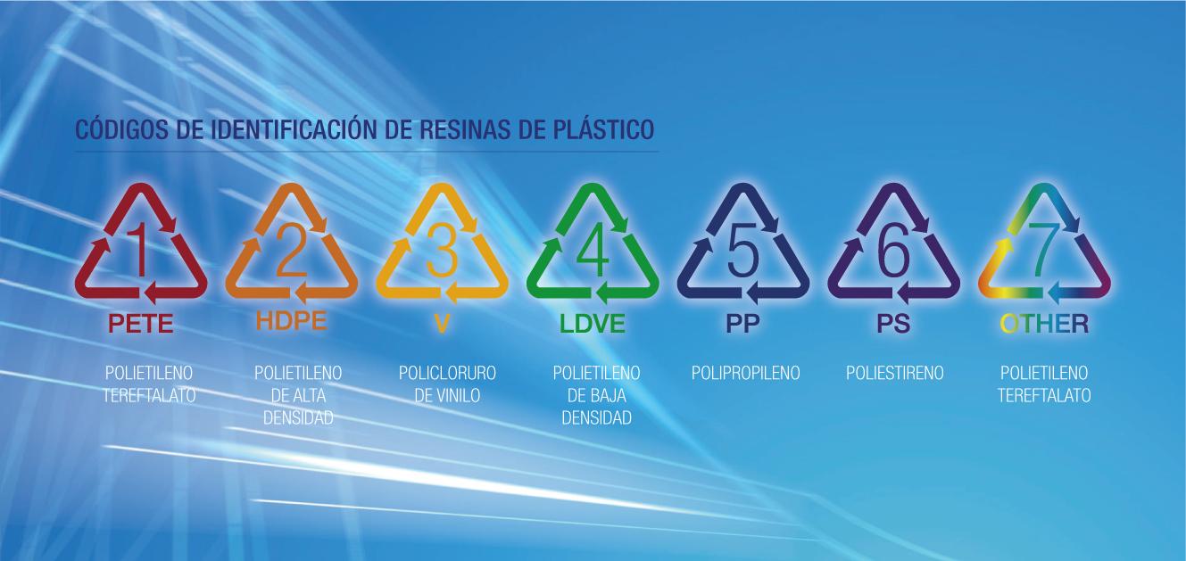 código de identificación de resinas de plástico